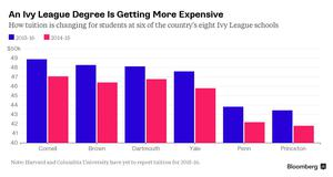 Ivy League fees - Bloomberg