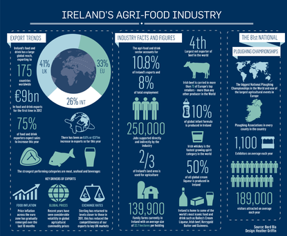 <a href='http://cdn2.independent.ie/business/article29615020.ece/binary/BUSINESS-AGRI-FOOD-IRE.png' target='_blank'>click to see a bigger version of the graphic</a>