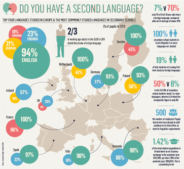 <a href='http://cdn1.independent.ie/business/article29660923.ece/ALTERNATES/w940/BUSINESS-languages-web.png' target='_blank'>Click to see a bigger version of the graphic</a>