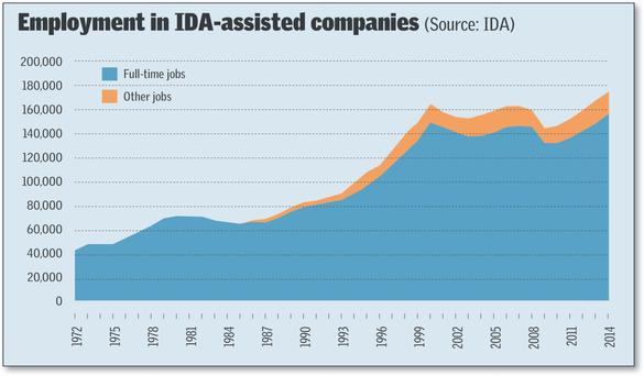Employment in IDA-assisted companies