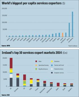 World's biggest per capita services exporters & Ireland's top 10 services export markets 2014