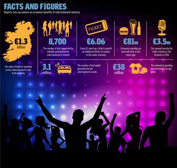 Facts and figures: reports turn up volume on economic benefits of entertainment industry