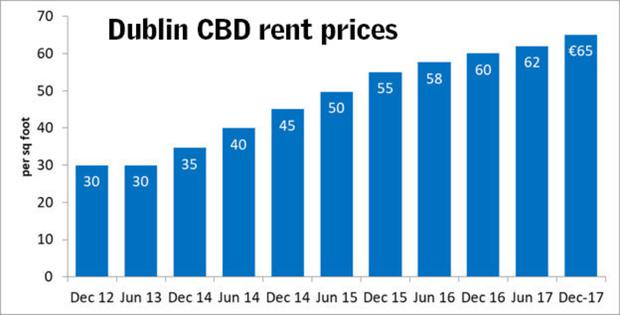 Office rents in Dublin