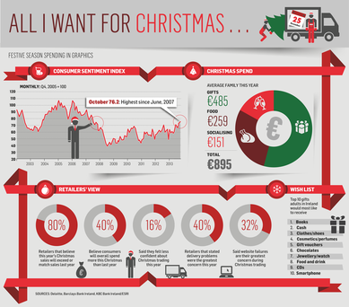 <a href='http://cdn3.independent.ie/incoming/article29774719.ece/ALTERNATES/h342/BUSINESS-Christmas.png' target='_blank'>Click to see a bigger version of the graphic</a>