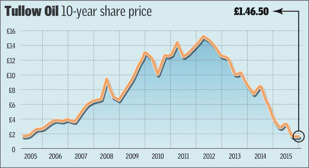 Tullow Oil's 10-year share history