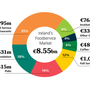 Portion size: The Bord Bia report includes a breakdown of the Irish foodservice market