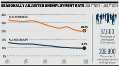 Seasonally adjusted unemployment rate - July 2013 - July 2015