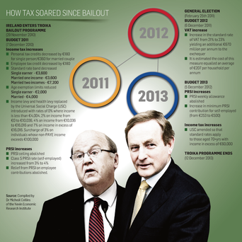 How tax soared since bailout