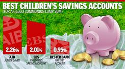 Best children's savings accounts for 1,000 Euro lump sum