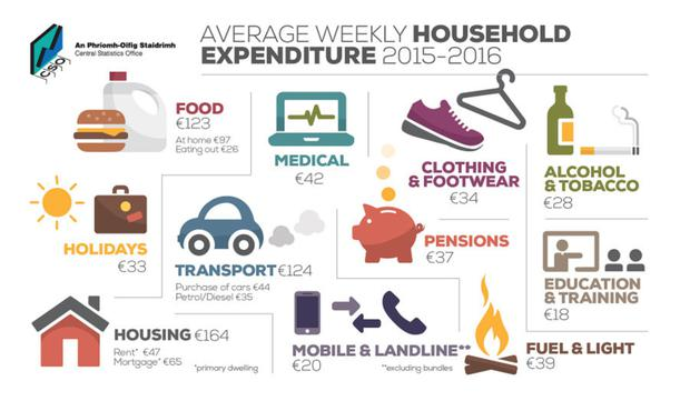 Average household expenditure