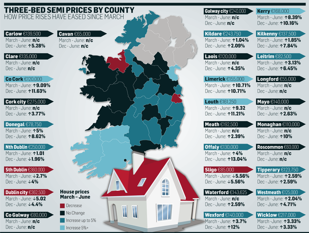 How house prices have eased since March