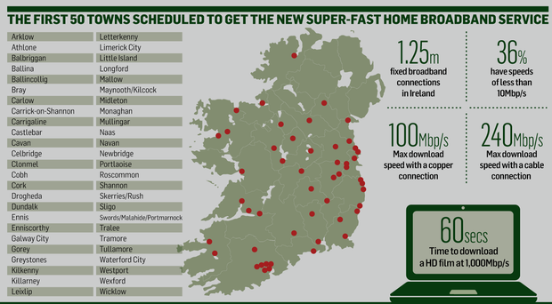 <a href='http://cdn4.independent.ie/business/technology/article31139691.ece/d5e30/binary/NEWS-broadband.png' target='_blank'>Click to see a bigger version of the graphic</a>