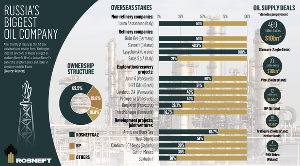 <a href='http://cdn4.independent.ie/business/world/article30448412.ece/b7344/binary/BUSINESS-rosneft%281%29.PNG' target='_blank'>Click to see a bigger version of the graphic</a>