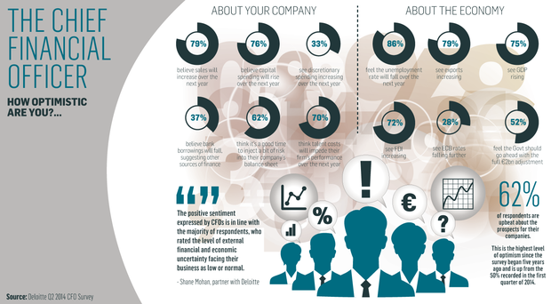 <a href='http://cdn4.independent.ie/business/world/article30503679.ece/7c619/binary/BUSINESS-CFO-survey-Aug-2014.png' target='_blank'>Click to see a bigger version of the graphic</a>