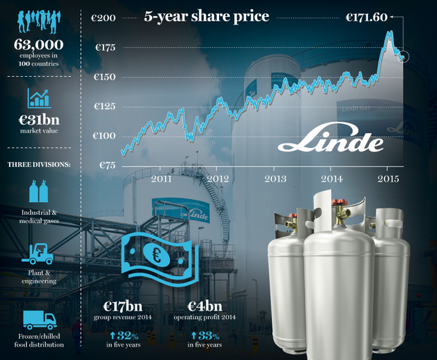Linde Group share price