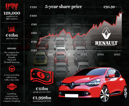 Renault 5-year share price