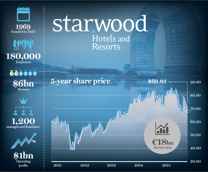Starwood Hotels and Resorts 5-year share price