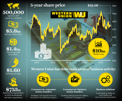 Western Union 5-year Share Price