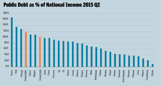 Public debt as % of National Income 2015 Q2