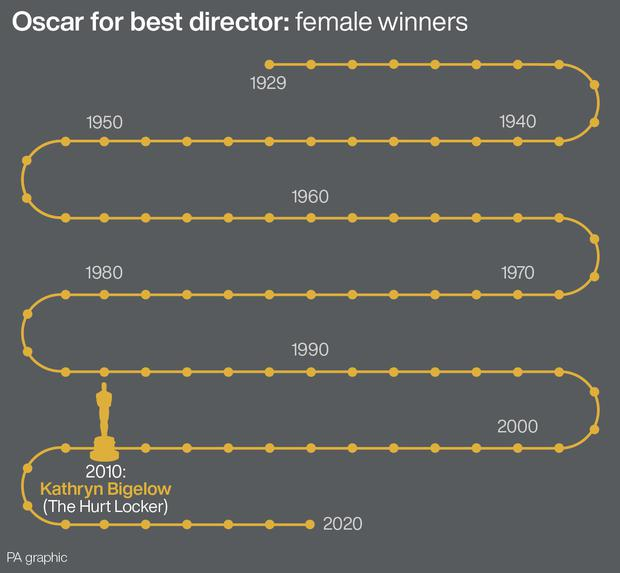 Oscars Shut Out Women in Best Director Category Again