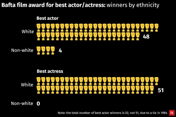 Baftas 2019: The facts and figures - Independent ie