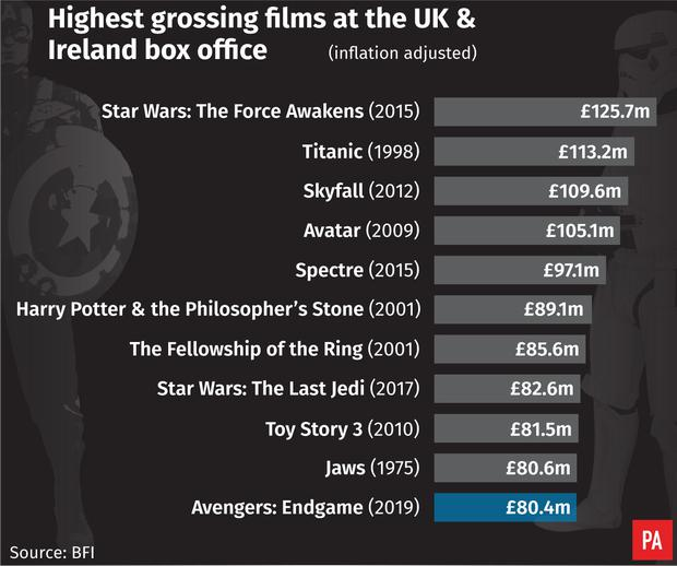 Endgame Overtakes Full Monty And Jurassic Park In All Time