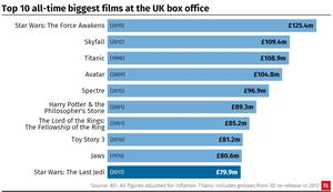 Top 10 all-time biggest films at the UK box office. (PA Graphics)