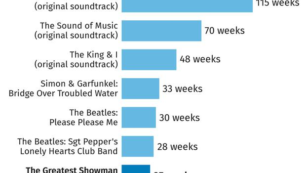 Albums spending most weeks at number one in the UK (PA Graphics)