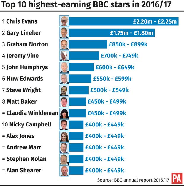 BBC hits back at MP claim that all top earners should have