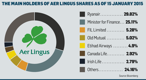 <a href='http://cdn3.independent.ie/incoming/article30911940.ece/d79db/binary/BUSINESS-Aer-Lingus-shares.png' target='_blank'>Click to see a bigger version of the graphic</a>