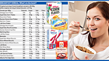 <a href='http://cdn2.independent.ie/incoming/article30586630.ece/37632/binary/w620/NEWS-Cereals.png' target='_blank'>Click to see a bigger version of the graphic</a>