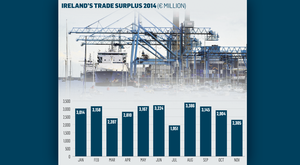 <a href='hhttp://cdn1.independent.ie/incoming/article30911942.ece/e2f2f/binary/BUSINESS-trade-surplus.png' target='_blank'>Click to see a bigger version of the graphic</a>