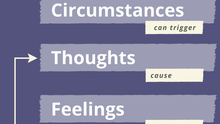 With self-coaching, remember is CTFAR: Circumstances, Thoughts, Feelings, Actions and Results