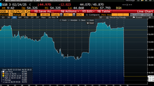 Greek bonds (Bloomberg)