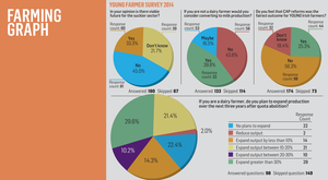 The results of the survey of young farmers