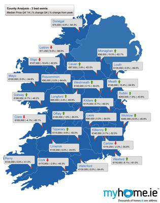 myhome.ie property barometer