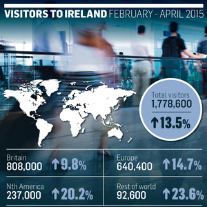 <a href='http://cdn3.independent.ie/incoming/article31259727.ece/22659/binary/NEWS-visitor-numbers.png' target='_blank'>Click to see a bigger version of the graphic</a>