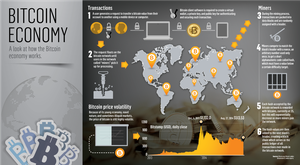 <a href='http://cdn3.independent.ie/incoming/article30547940.ece/3a798/binary/Bitcoin-Economy-Graphic.png' target='_blank'>Click to see a bigger version of the graphic</a>