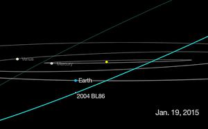 An image issued by NASA of a graphic showing the predicted trajectory of asteroid 2004 BL86, which will approach as close as three times the distance from the Earth to the Moon on January 26. Photo: PA/NASSA
