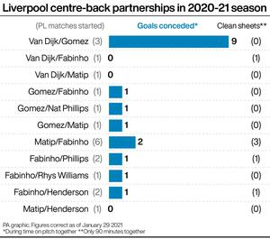 On Sunday Liverpool look set to start their 12th different centre-back pairing in the Premier League this season (PA Graphics)