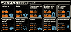 <a href='http://cdn4.independent.ie/incoming/article31540103.ece/dc3d7/binary/NEWS-salaries.png target='_blank'>Click to see a bigger version of the graphic</a>
