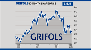 Grifoils' 12-month share price