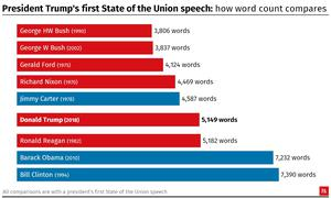 President Trump's first State of the Union speech: how word count compares.