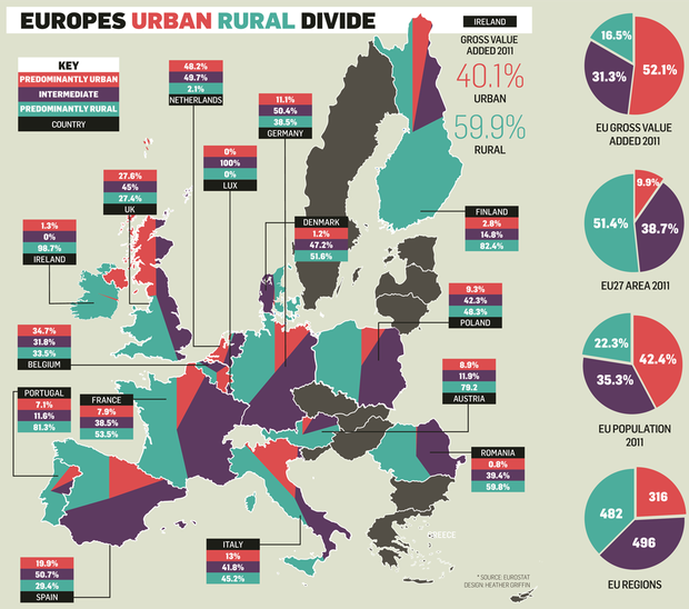 We Break The Mould With Most 'rural' Economy In Europe