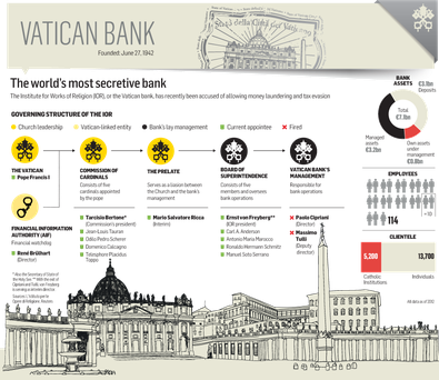 <a href='http://cdn4.independent.ie/incoming/article29409012.ece/binary/BUSINESS-Vatican-Bank.png' target='_blank'>Click to see a bigger version of the graphic</a>