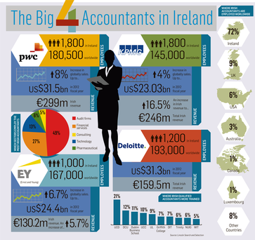 <a href='http://cdn3.independent.ie/incoming/article29461866.ece/binary/BUSINESS-Accountancy_Irelan.png' target='_blank'>Click to see a bigger version of the graphic</a>