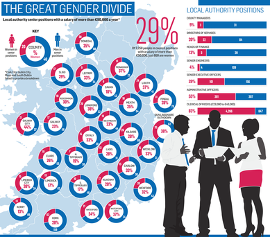 <a href='http://cdn3.independent.ie/incoming/article29528401.ece/binary/COUNCIL-gender-divide.png' target='_blank'>Click to see a bigger version of the graphic</a>