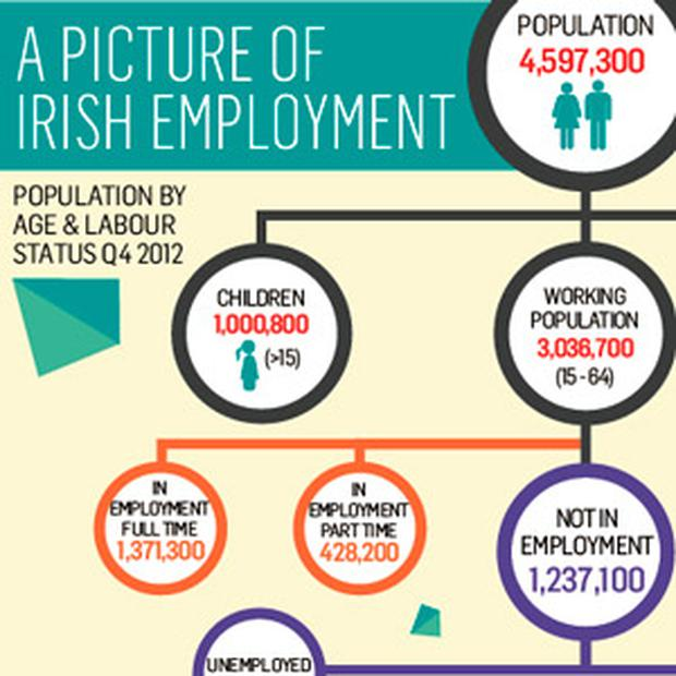<a href='http://cdn3.independent.ie/incoming/article29541683.ece/binary/BUSINESS-Irish-employment.png' target='_blank'>Click to see a bigger version of this graphic</a>