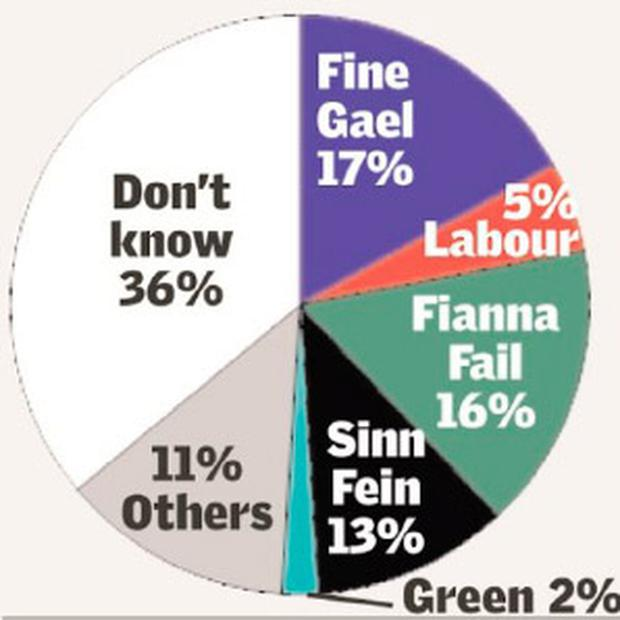 <a href='http://cdn3.independent.ie/incoming/article29542813.ece/binary/boc-poll-1000.jpg' target='_blank'>Click to see a bigger version of this graphic</a>