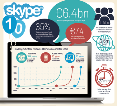 <a href='http://cdn4.independent.ie/incoming/article29557529.ece/binary/BUSINESS-skype-weby.png' target='_blank'>Click to see a bigger version of the graphic</a>